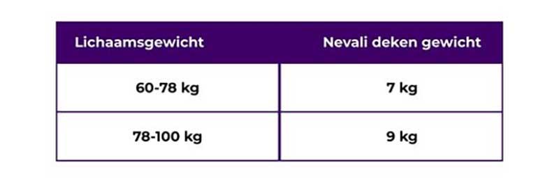 Hoe kies je het juiste gewicht?