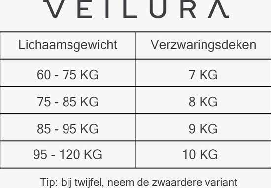 Kies het jusite gewicht